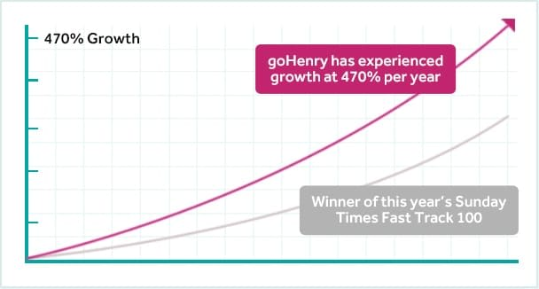 goHenry's growth