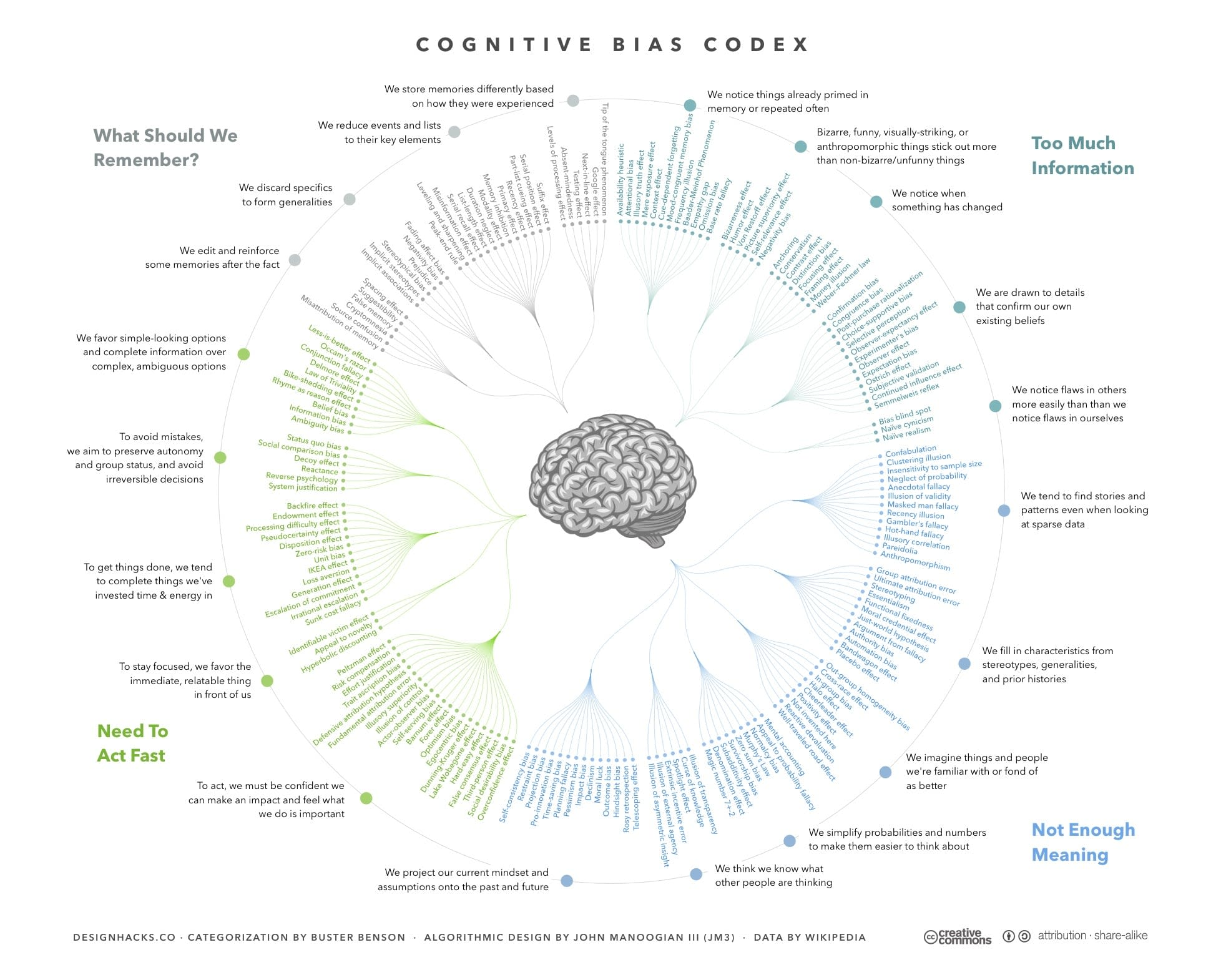 An infographic of cognitive biases