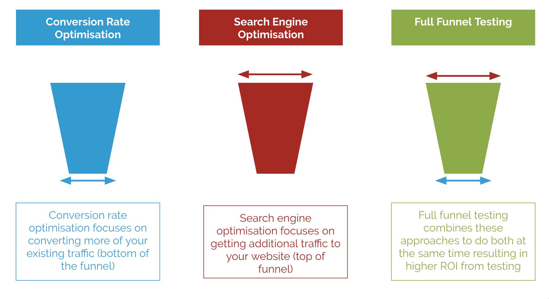 CRO, SEO and Full-Funnel testing