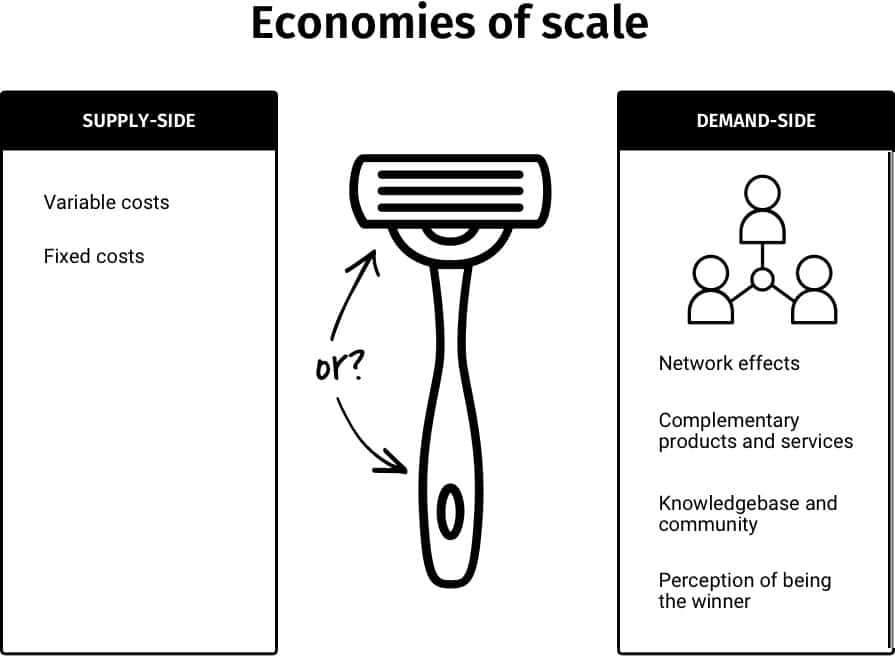 A schematic diagram showing different types of economies of scale.