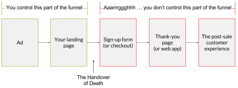Flowchart illustrating the Handover of Death