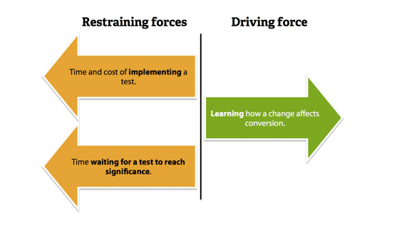 Driving force and restraining forces.