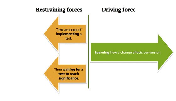 Greater driving force, lower restraining forces.
