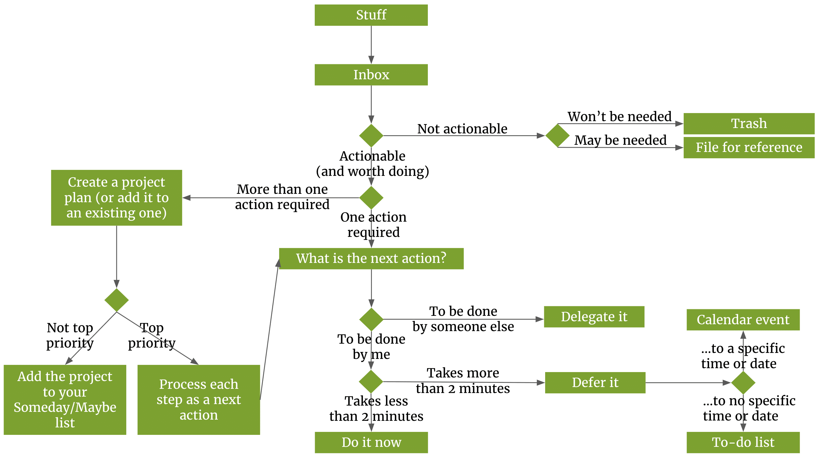 Flowchart diagram of the Getting Things Done process