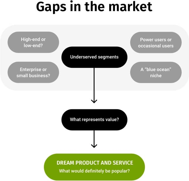 A diagram showing some effective types of market positioning.