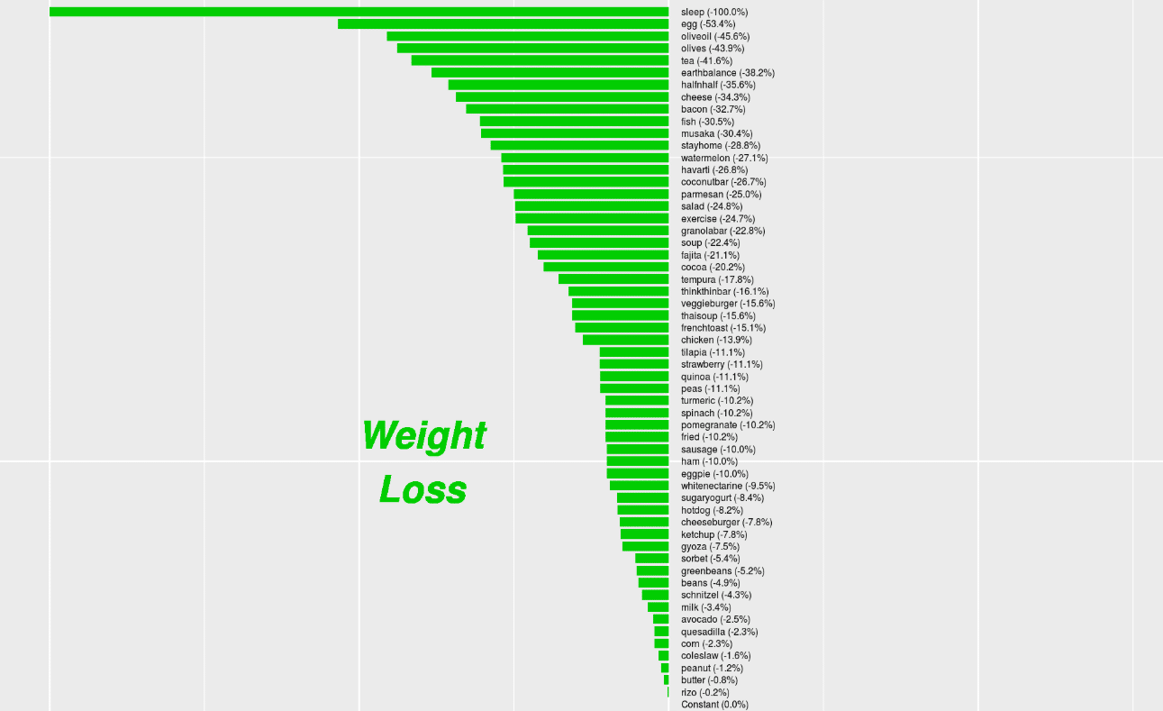 The factors that correlated positively with weight loss