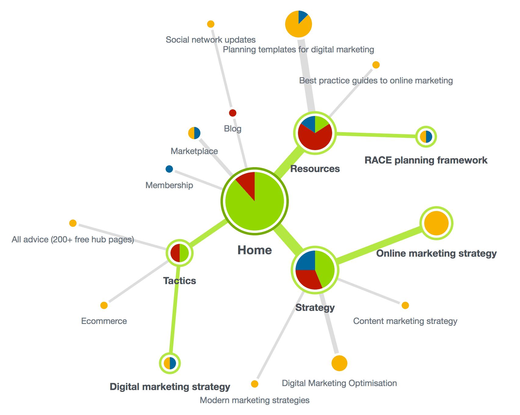 Tree-testing diagram.