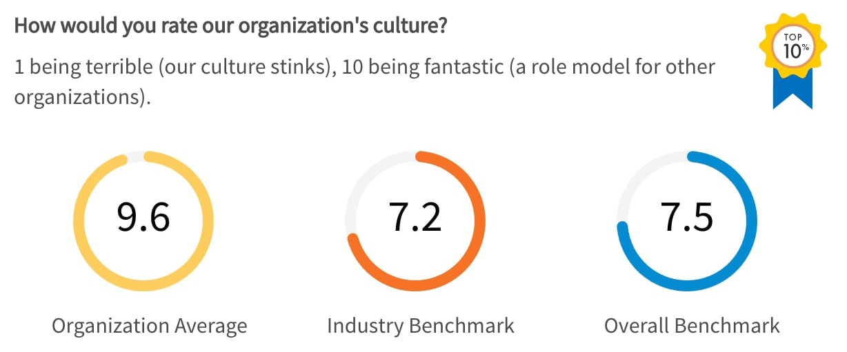 TINYpulse results when we asked our team members how would you rate our company's culture