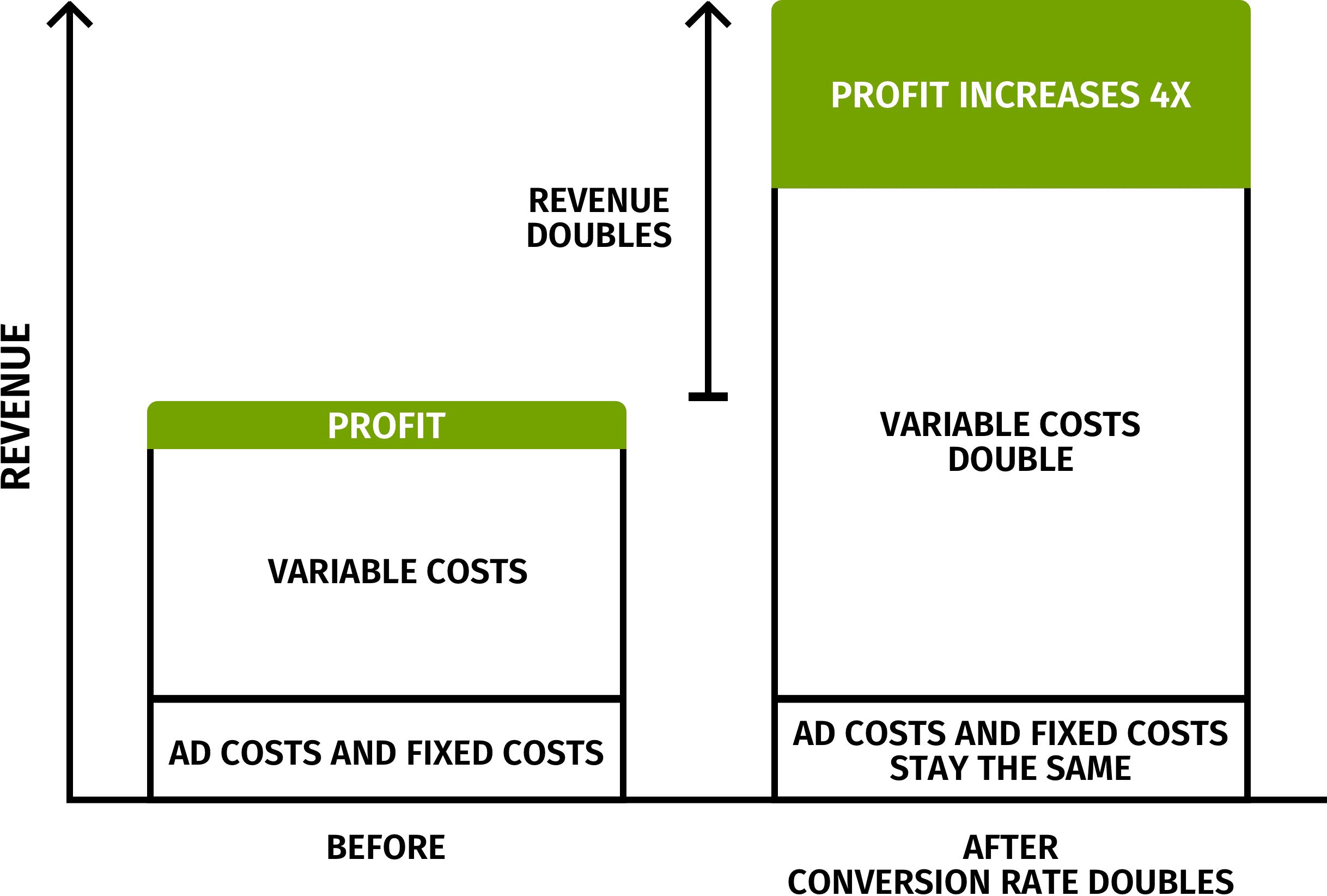 Your-profit-is-surprisingly-sensitive-to-conversion-rate-Copy.jpg