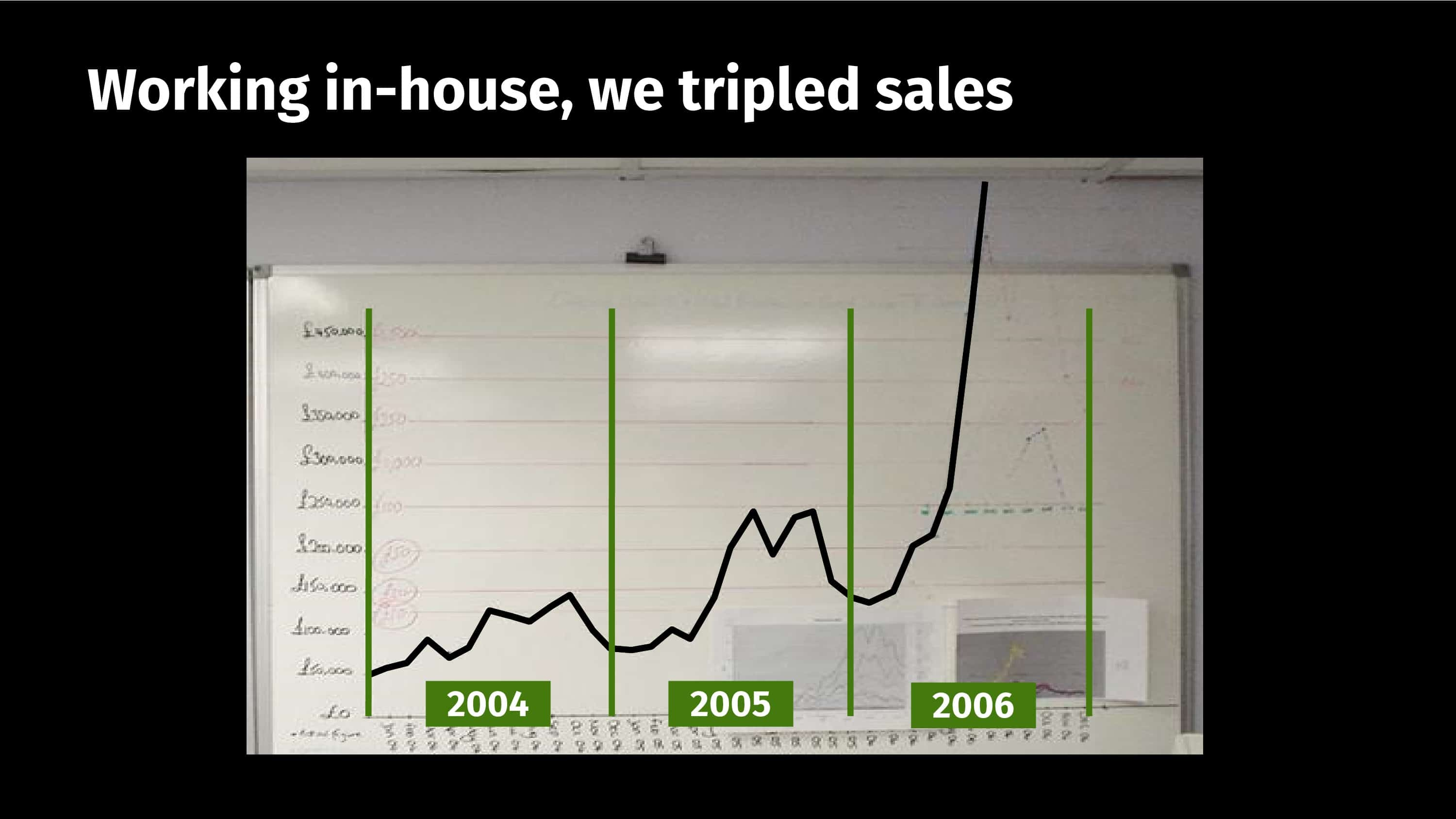 A graph of working in-house and tripling the sales.