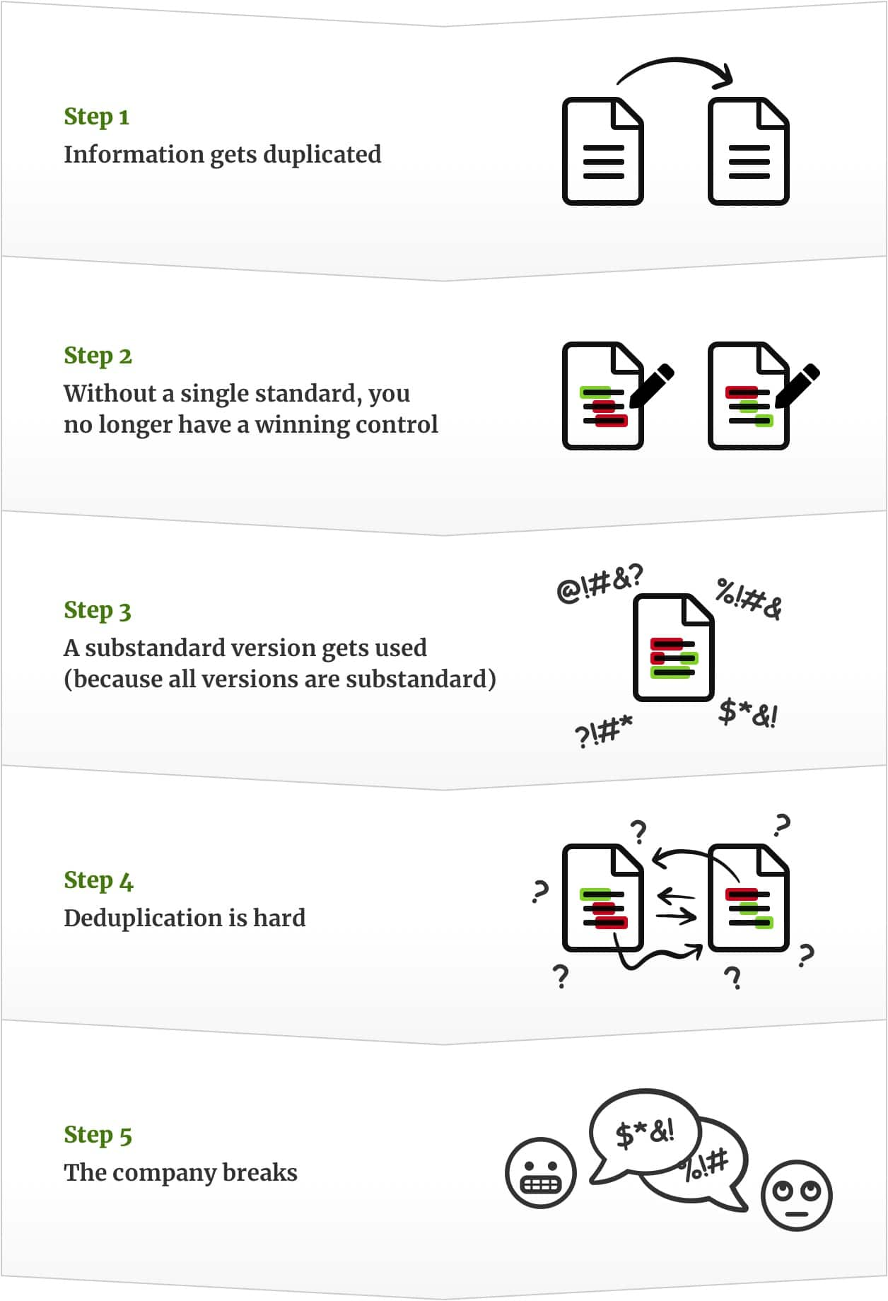 Diagram showing duplication is evil by showing how duplication causes substandard versions to be used over the winning version