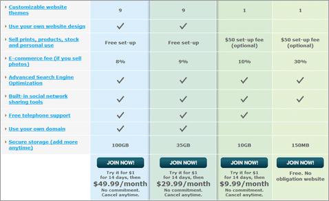 PhotoShelter Chart