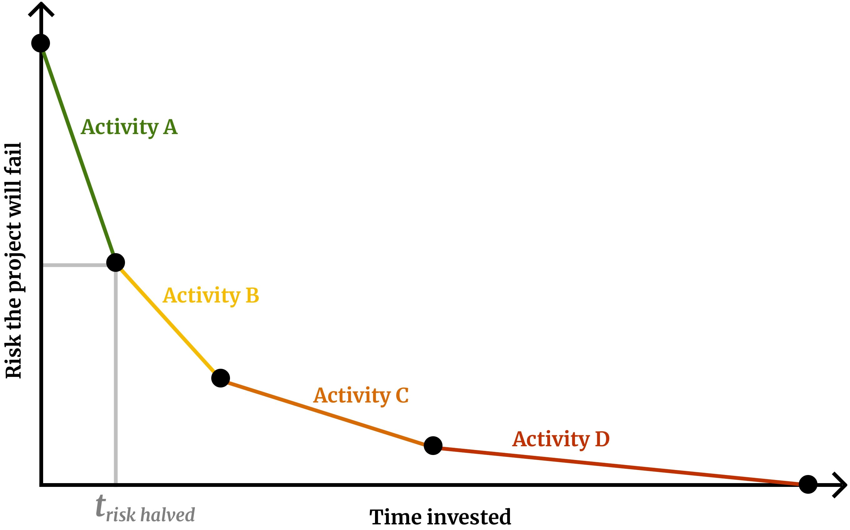 A graph of risk versus time for a project in which the risk decreases quickly at first and then slowly later.
