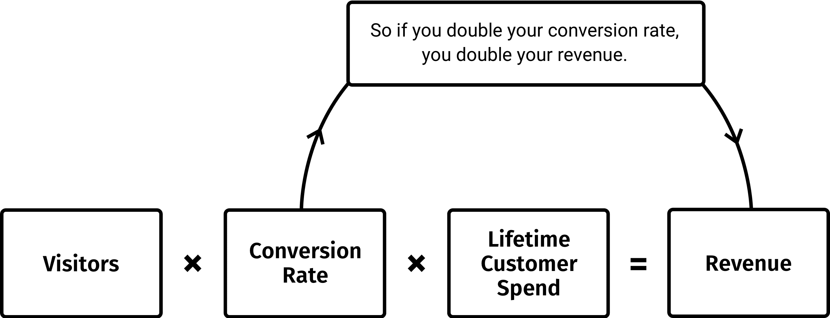Diagram showing how when you double the conversion rate of a website it will double the revenue.