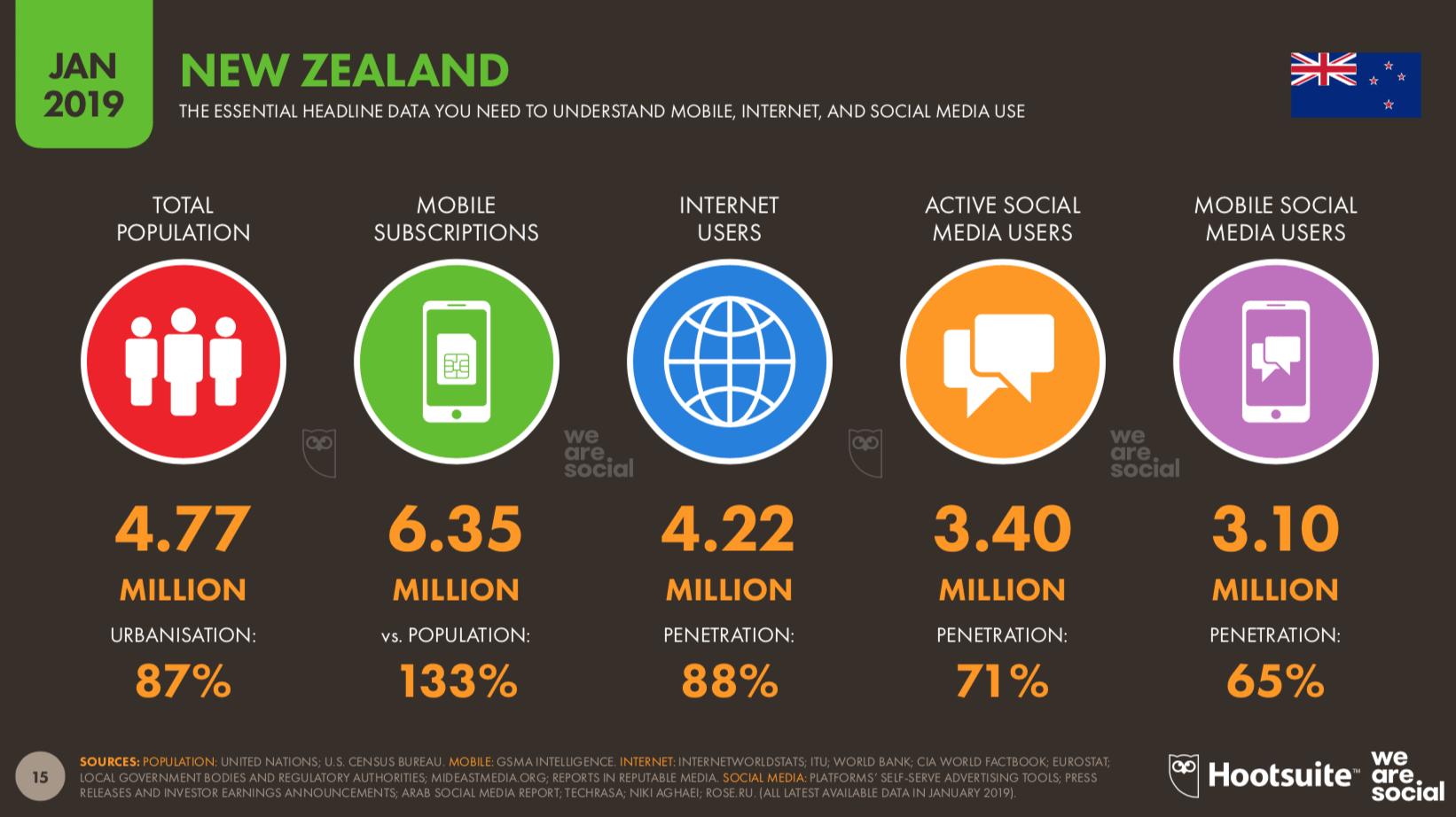 Hootsuite-internet-activity-NZ