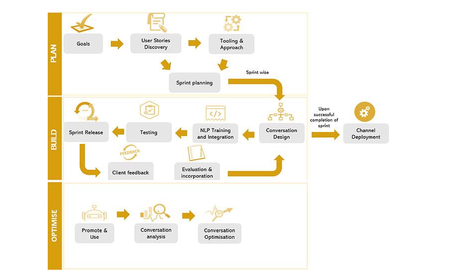 akoai-process-flow