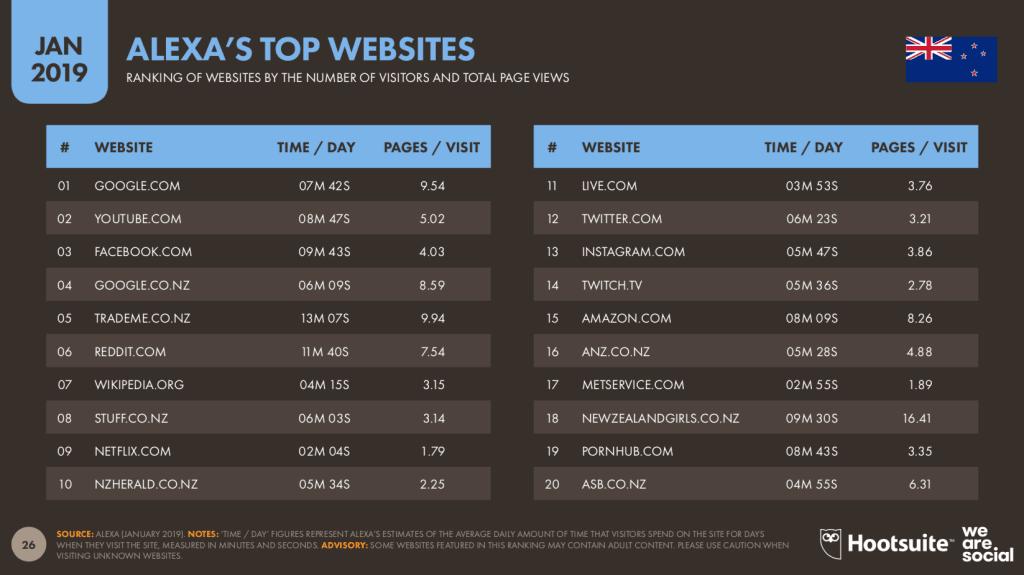 hootsuite-top-websites-in-NZ
