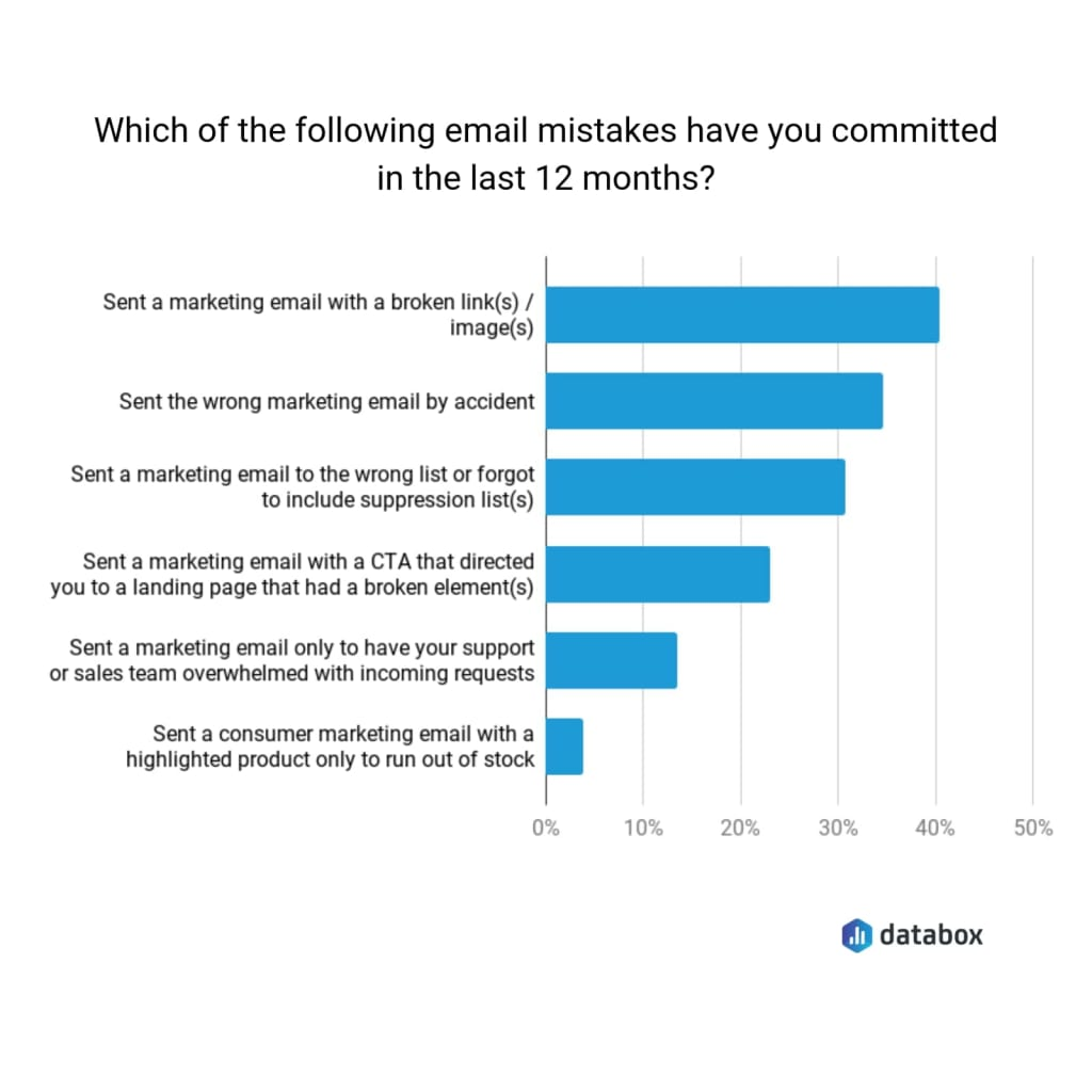 Common email marketing mistakes to avoid