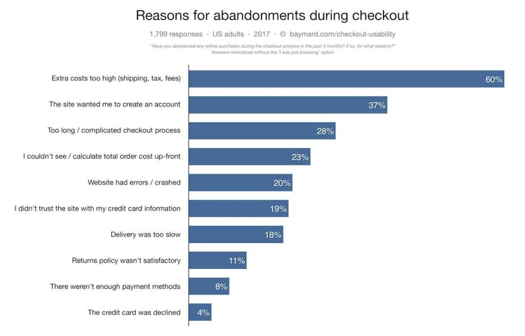 Reasons for shopping cart abandonment