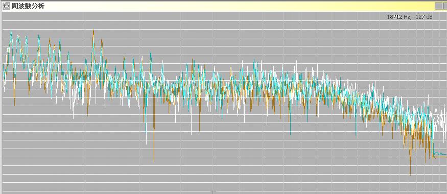 原音(白)とAudacity出力のmp3(緑と橙)の周波数比較