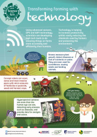 BBSRC Science on the Farm poster - TECHNOLOGY