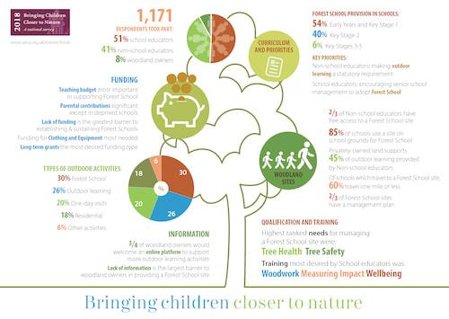 Bringing Children Closer to Nature Report