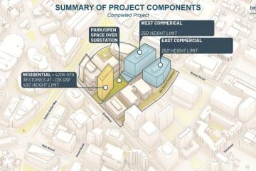 Kendall Square: MXD Substation Development Plan