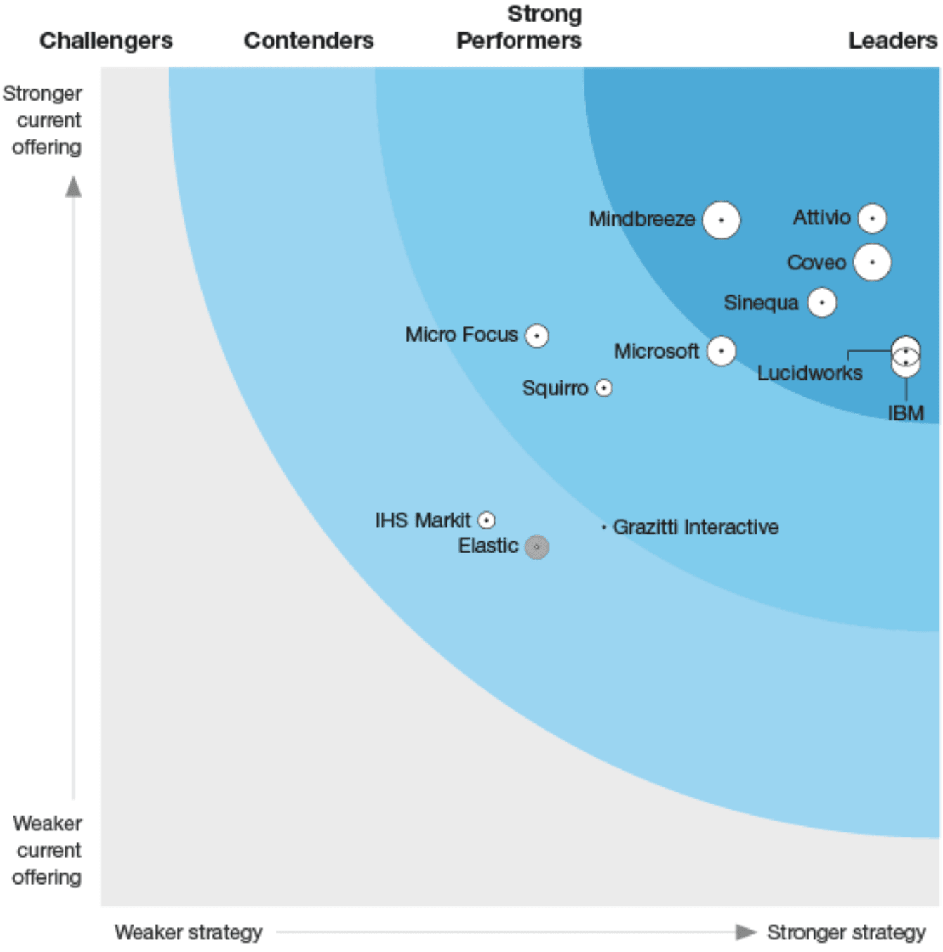The Forrester Wave Cognitive Search Report for 2019