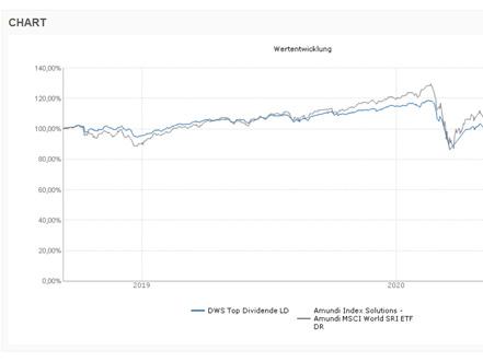 Vergleichen lohnt auf jeden Fall. Viele ETFs entwickeln sich besser als vergleichbare Fonds.