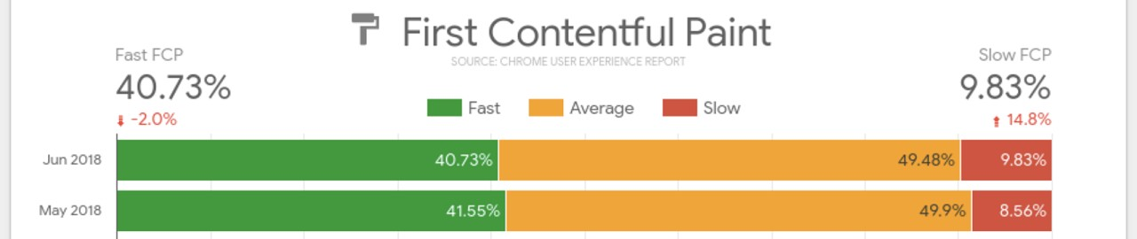 Generate Custom Site Performance Reports with the CrUX Dashboard