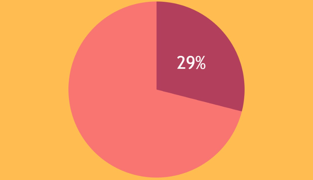 Simple Interactive Pie Chart with CSS Variables and Houdini