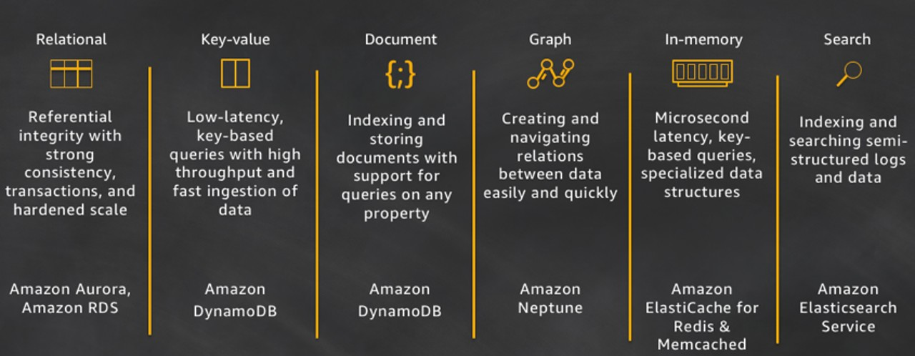 https://www.allthingsdistributed.com/2018/06/purpose-built-databases-in-aws.html