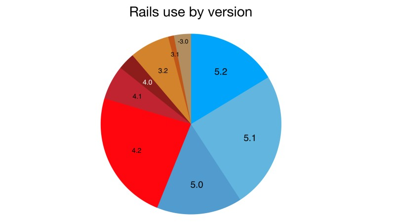 from the Rails Hosting Survey 2018