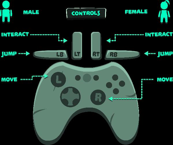 Gamepad image center