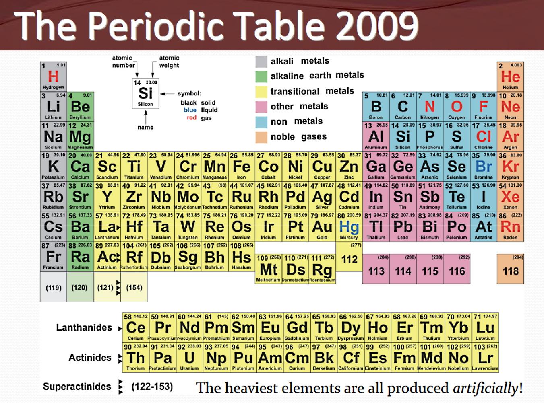 PeriodicChart