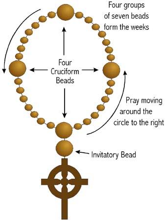 Beads diagram