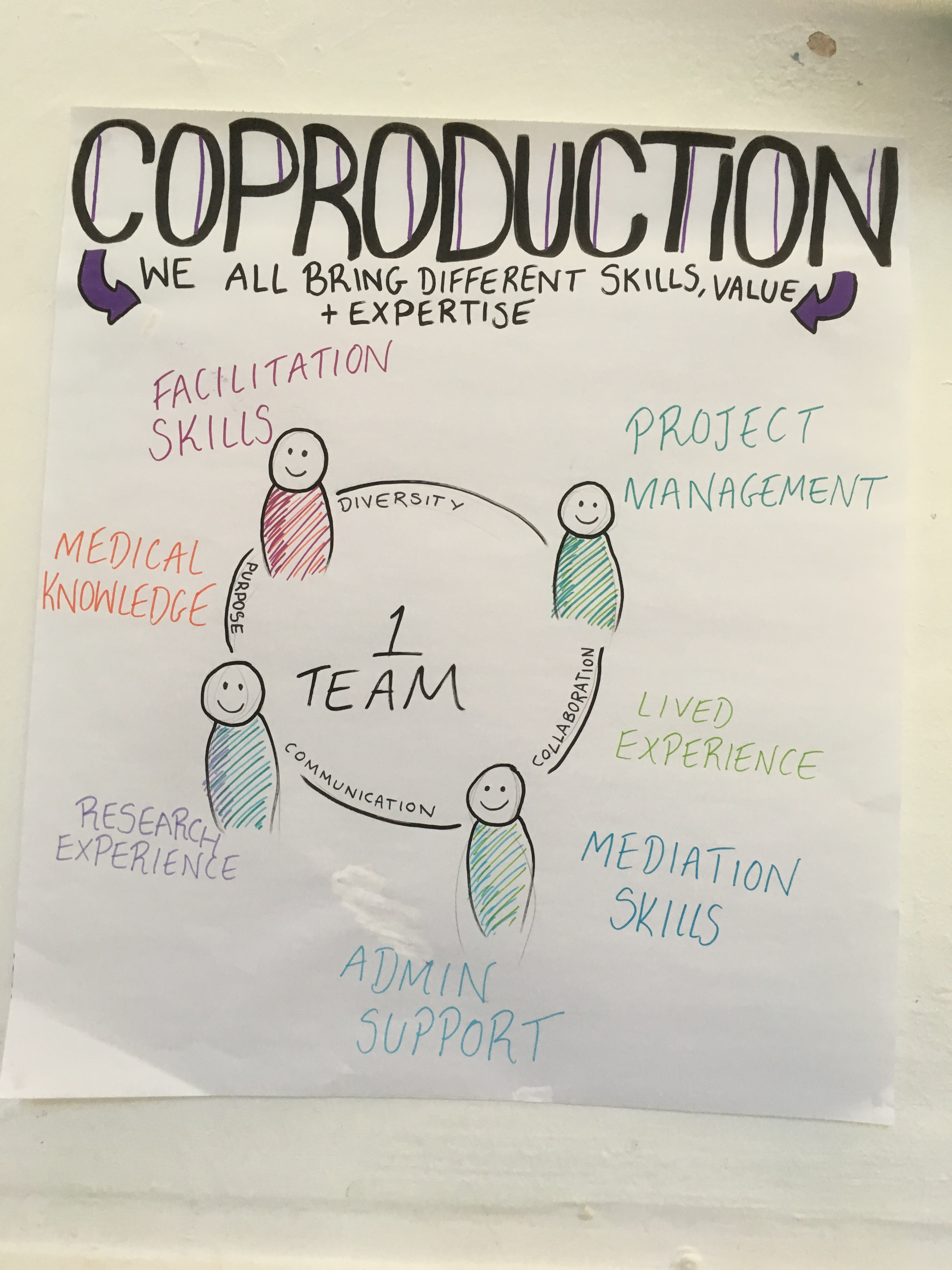 image shows 4 people sat around a table with different types of skills listed (such as project management, lived experience, research experience) with the title, 'Co-production – we all bring different skills, value and expertise'