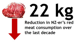 Image thumbnail for challenge entitled POLL: Your diet – Are you eating less red meat?