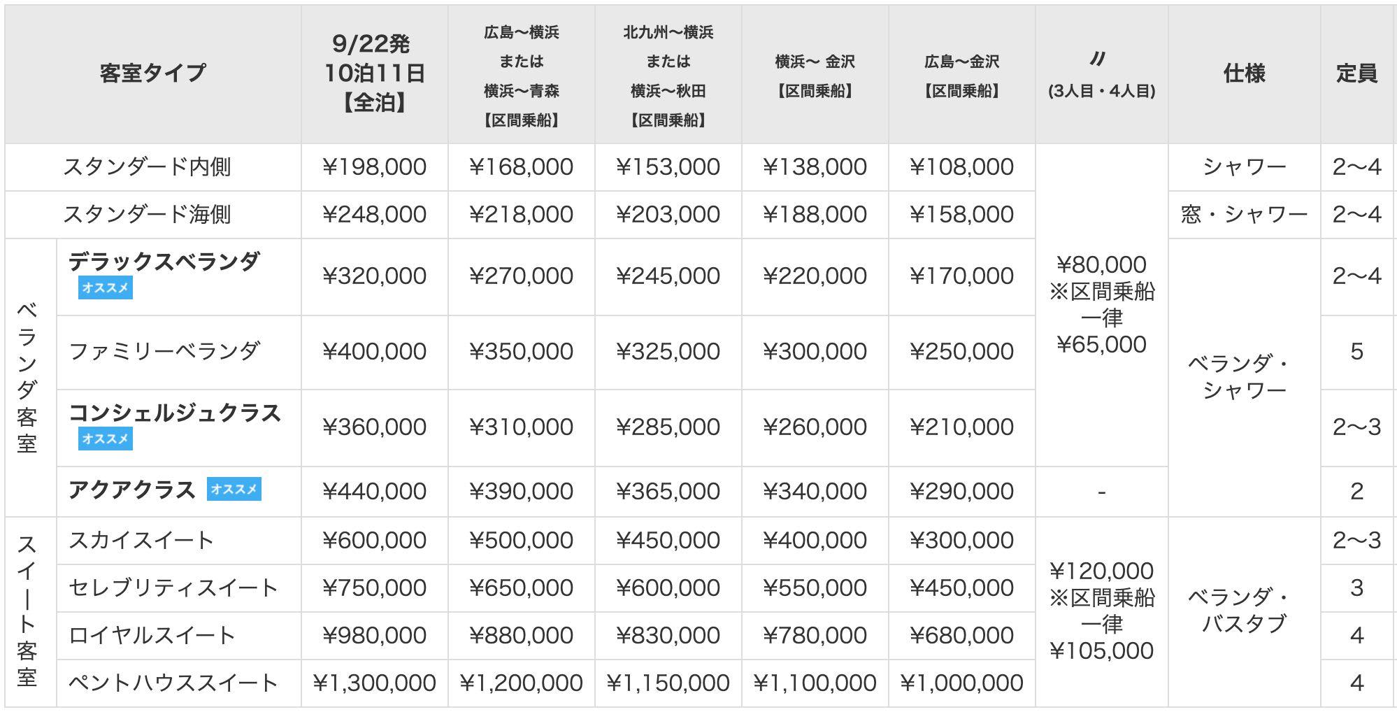 「セレブリティ・ミレニアムで航く、秋の日本周遊クルーズ」の料金表