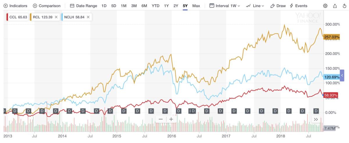 株価 カーニバル 【2021年】CCL:カーニバルの株価・配当金の推移と銘柄分析