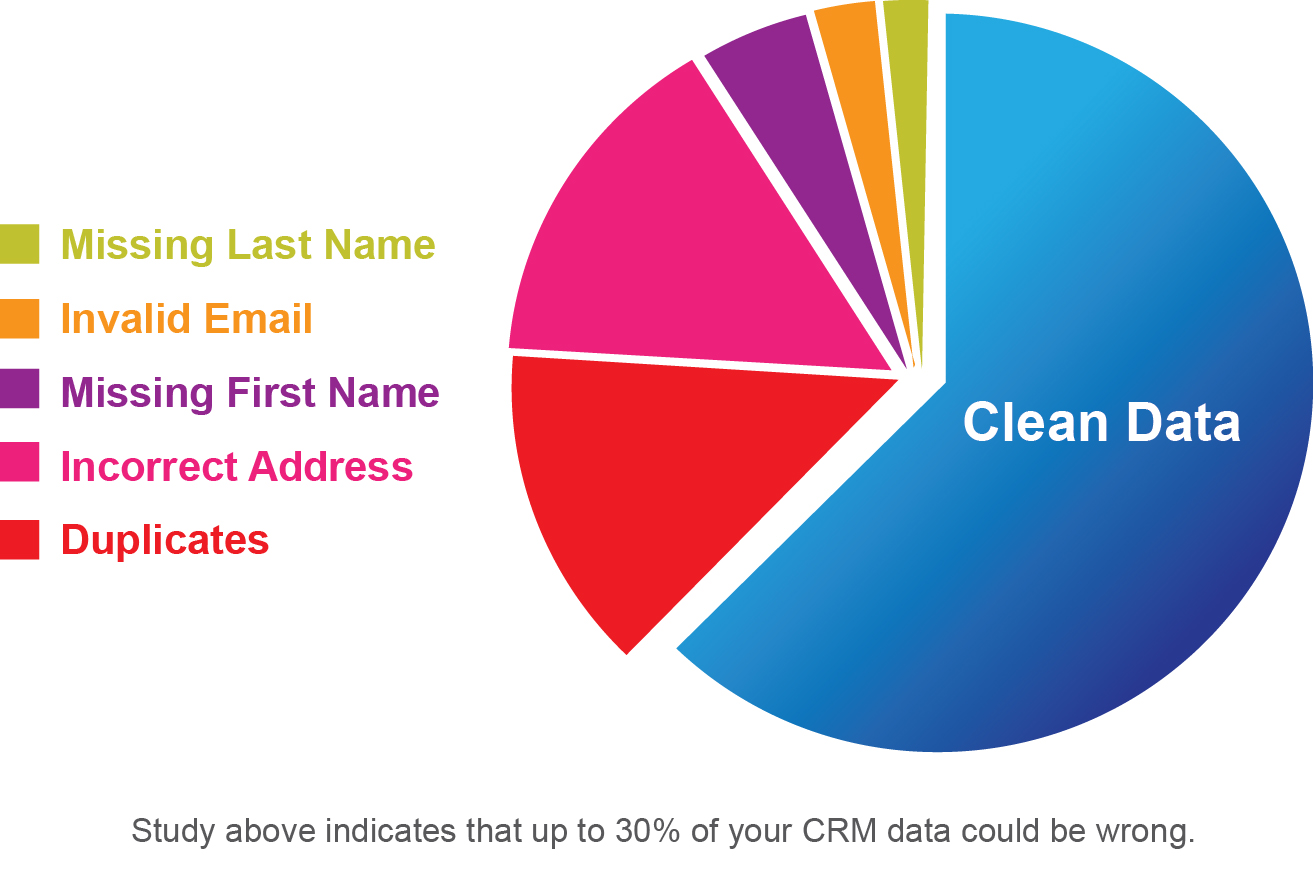 Data Cleaning Services | crunchbase