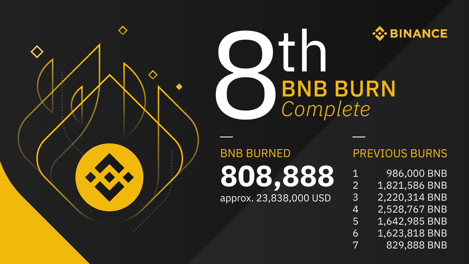 Binance Team Gives Up All Their Token Supply to Binance's 8th Token Burn