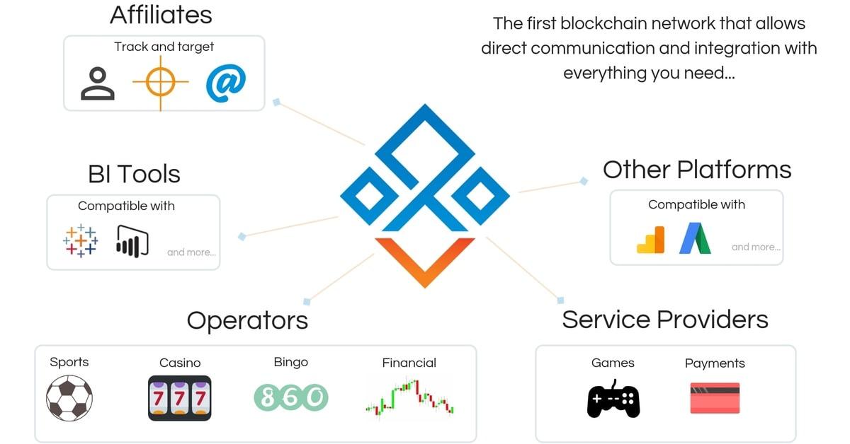 Bringing affiliates onto the blockchain: Q&A with Blockverse CEO Mario Acevedo