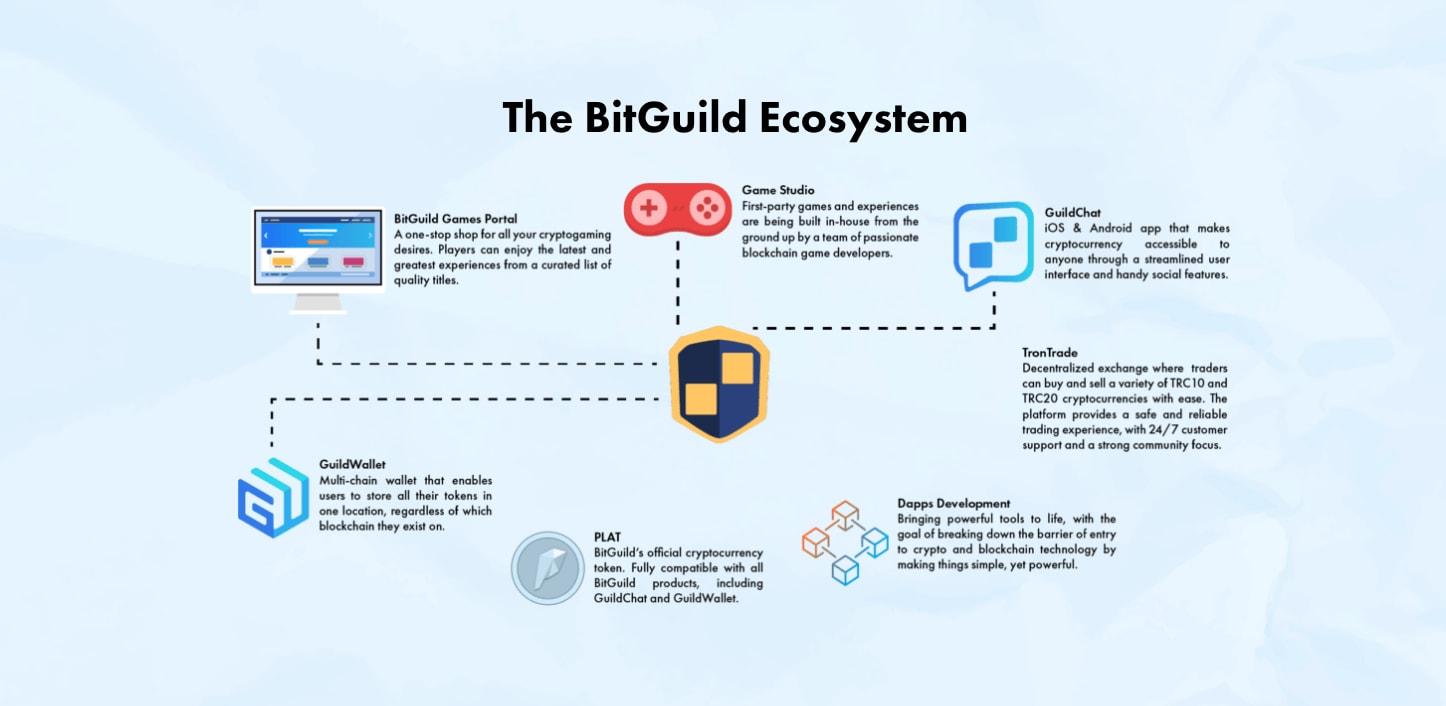 EXCLUSIVE: Q&A with BitGuild's Jared Psigoda