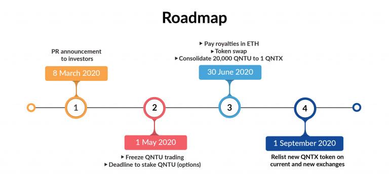 Quanta announces QNTU to QNTX token swap procedure