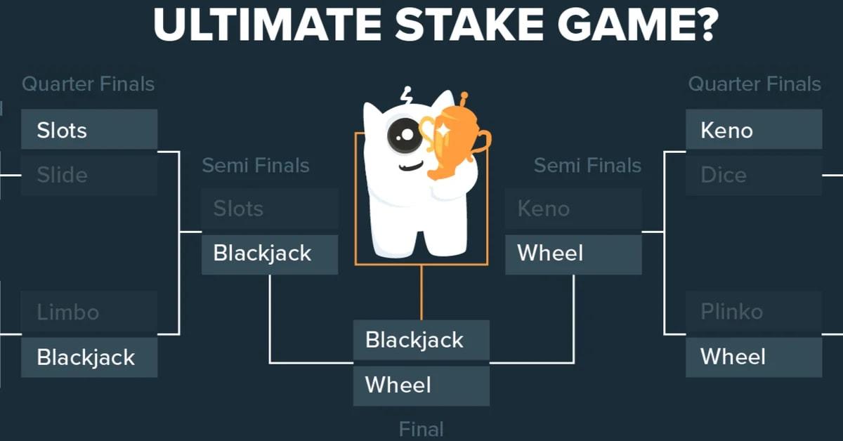 Wheel becomes inaugural #UltimateStakeGame