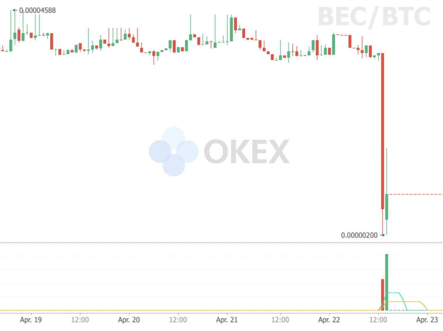 OKEx BEC/BTC market