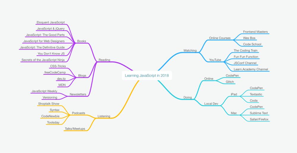 javascript mindmap
