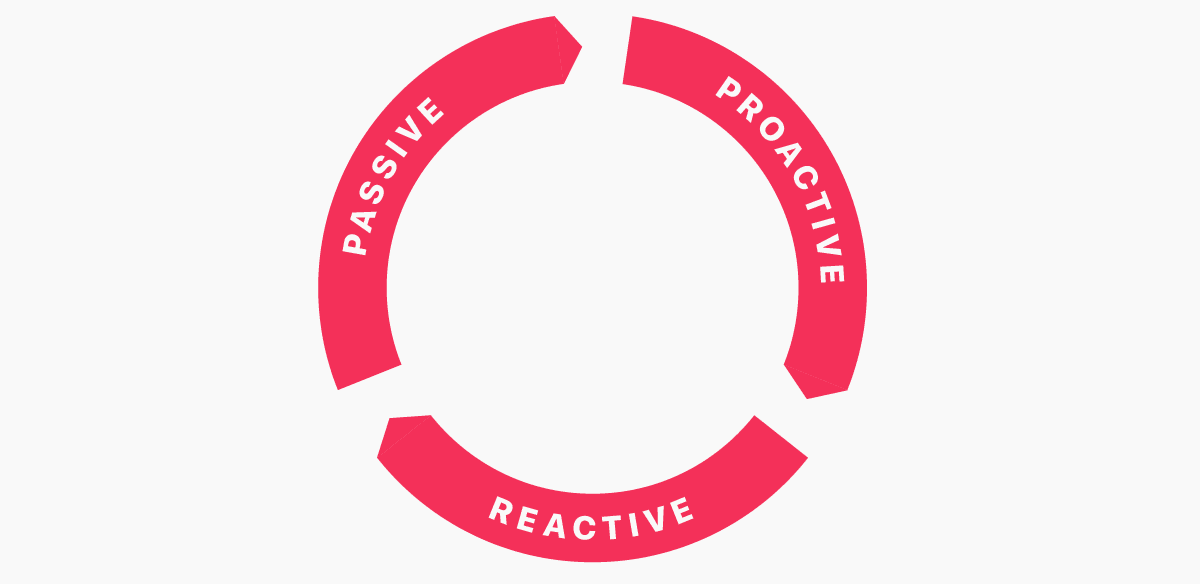 Diagram showing the circular nature of Proactve, then Reactive, then           Passive performance testing.