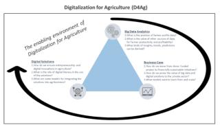 Digitalisation for Agriculture